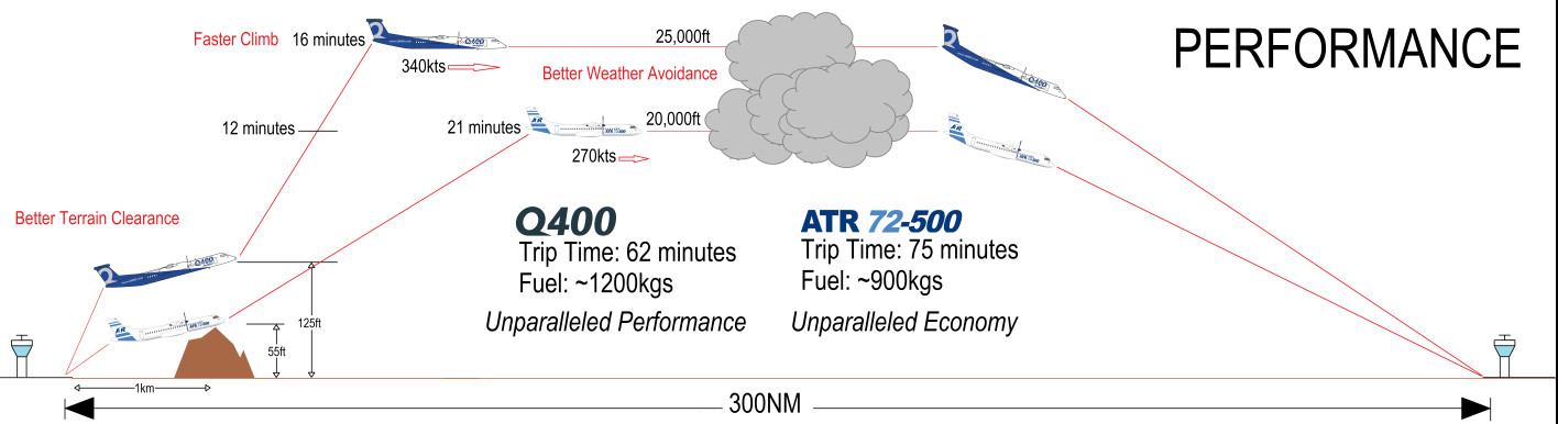 proud to fly a turboprop q400 vs atr72 the flying engineer