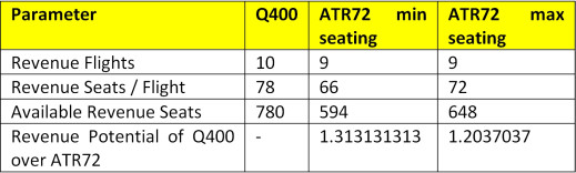 Proud to fly a turboprop q400 vs atr72 the flying engineer direct operating revenue fandeluxe Choice Image