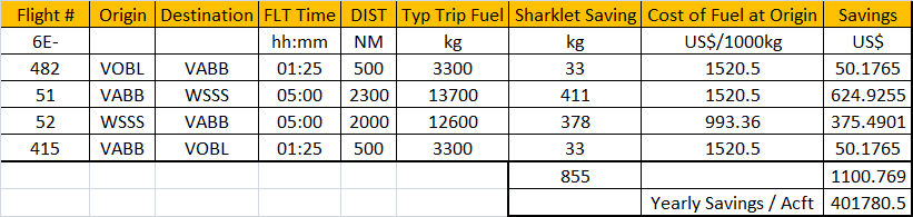 Projected savings on a single A320. Fuel Prices as of Dec 25th, 2011.