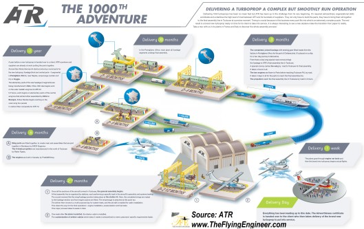 This image was published by ATR, when celebrating the delivery of its 1000th aircraft, in the May of 2012.