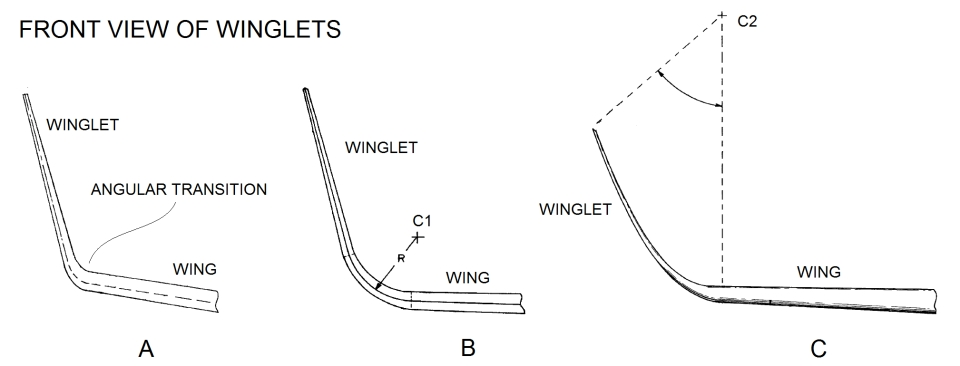 "The different popular winglets: A, the conventional winglet sporting an angular transition between the wing and the winglet. B, A Blended winglet with the transition being the arc of a circle whose centre is at ""C1"". C, an Elliptical Winglet, which transition and winglet forms part of an ellipse centred at ""C2""."