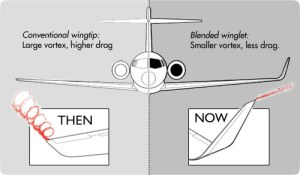 Difference in vortices with and without winglets