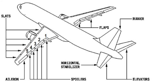 Load Alleviation Function is accomplished by deflecting spoilers 4&5, and the ailerons, on both wings.