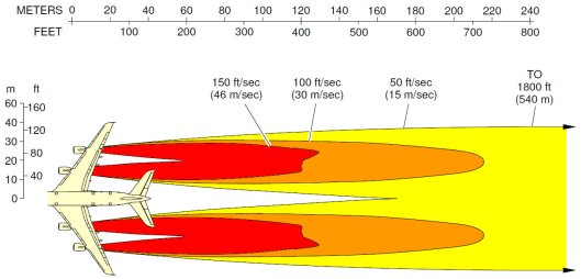 Engine Exhaust Velocities at takeoff, Airbus A380
