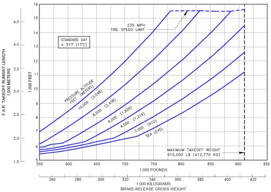 TAKEOFF RUNWAY LENGTH REQUIREMENTS - 747-400ER (CF6-80C2B5F ENGINES)