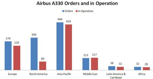 A330_Orders_Operation