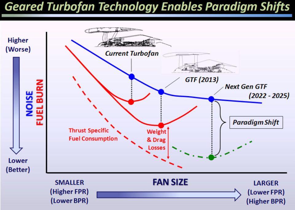 Pratt And Whitney Pw1100g Geared Turbofan Engine The