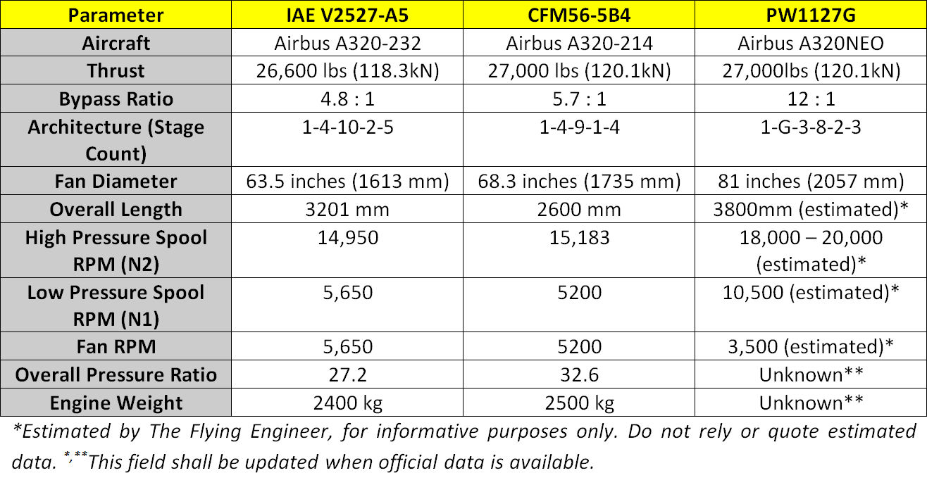 production list a321neo