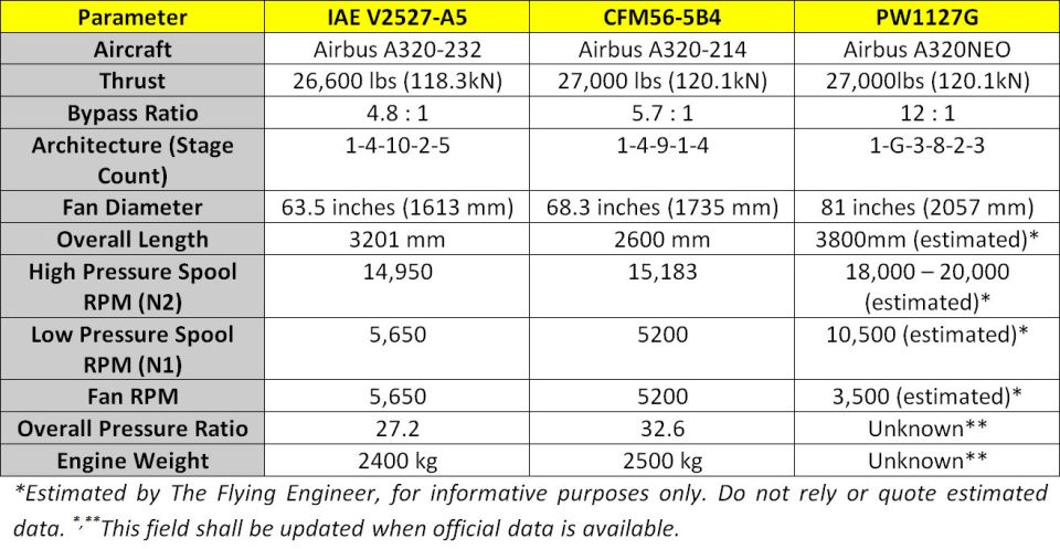 IAEV2527-A5_CFM56-5B4_PW1127G