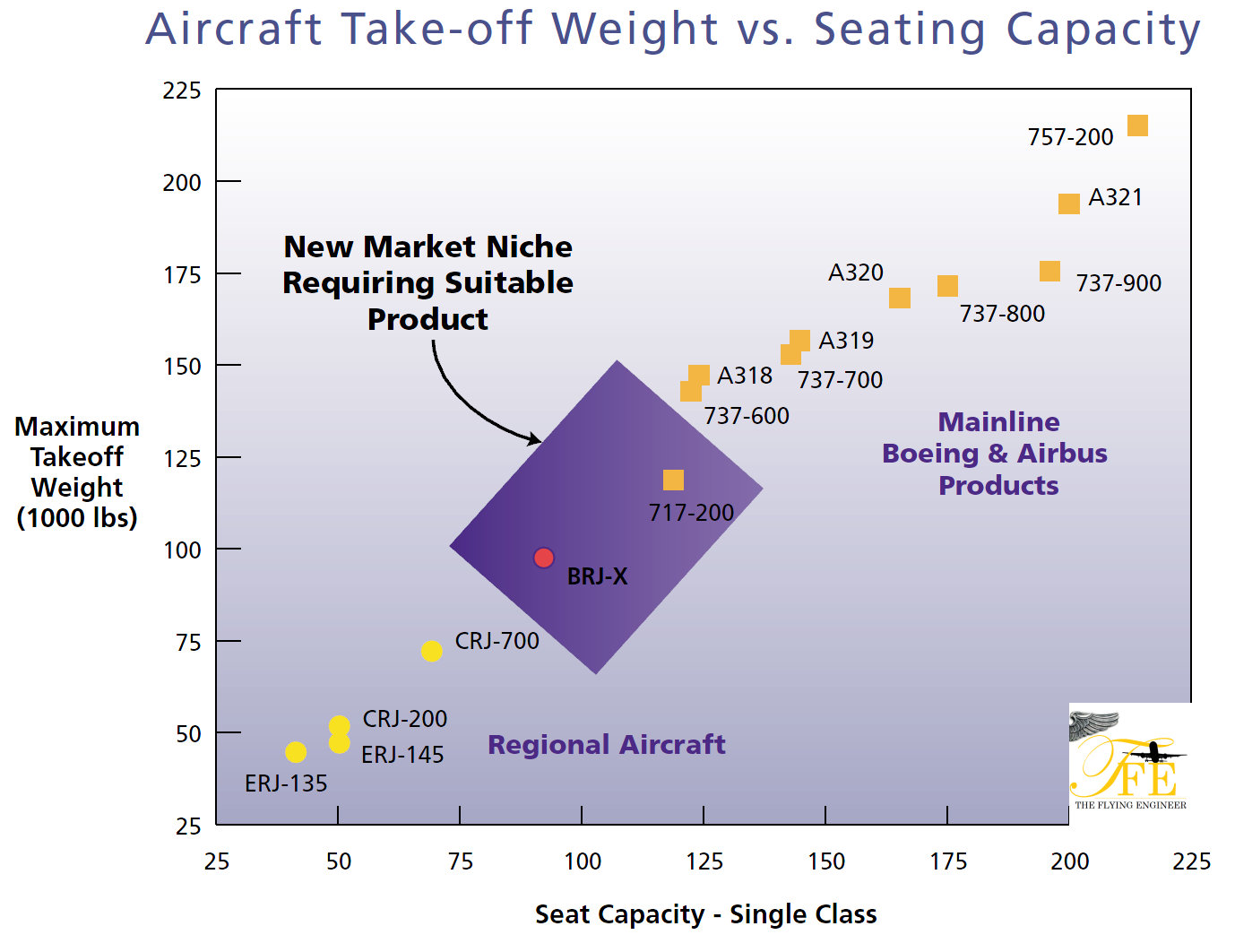 bombardier identified a gap between its 50 70 seat crj series and the