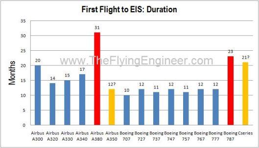 Aircraft porgram Delta FF EIS
