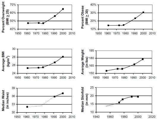 Obseity Trend Princeton
