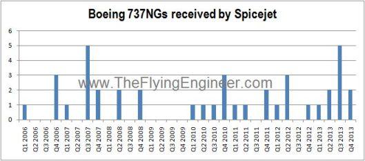 Spicejet 737 Acceptance