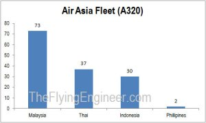 Air Asia A320 Fleet Breakup