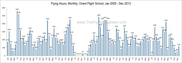 OFS_Monthly_Hours_9_Year_2005_2013