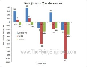01_Operating P&L vs Net P&L