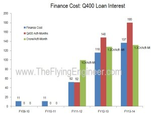 13_Finance_Cost_Trend