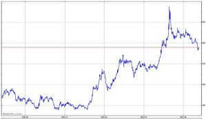 USD-INR Trend 5 Years_02