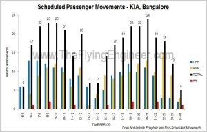 AAI_KIA_Traffic_Movement