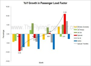 Passenger Load Factor Trendline