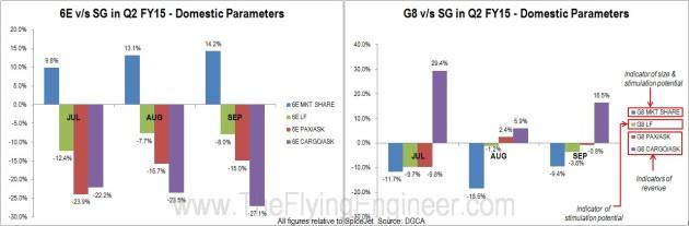 6E and G8 vs SG