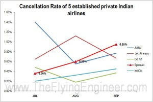 Cancellation Rate 5 private established airlines