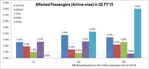 Affected Passengers