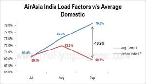 AirAsia Load Factor