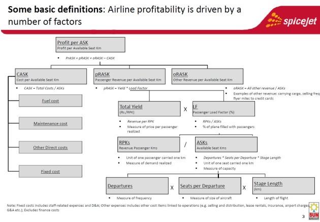 Airline Economics Sanjiv Class