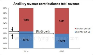 Ancillary revenue