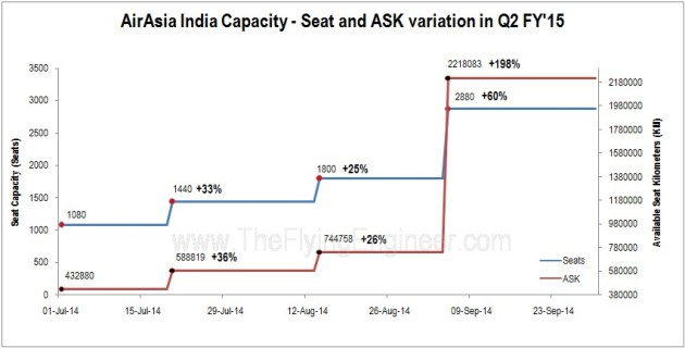 Capacity Variation in Q2