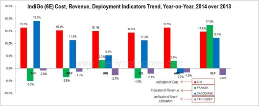 Cost and Rev Indicators Trend