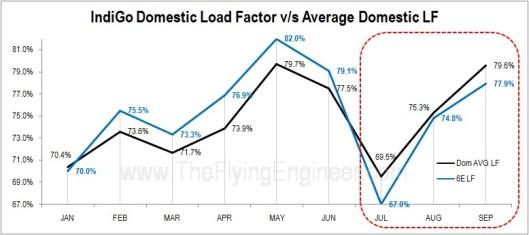 IndiGo load factors