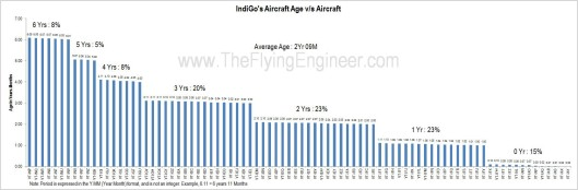 IndiGo Present Aircraft Age