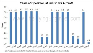 IndiGo Returned Aircraft Age