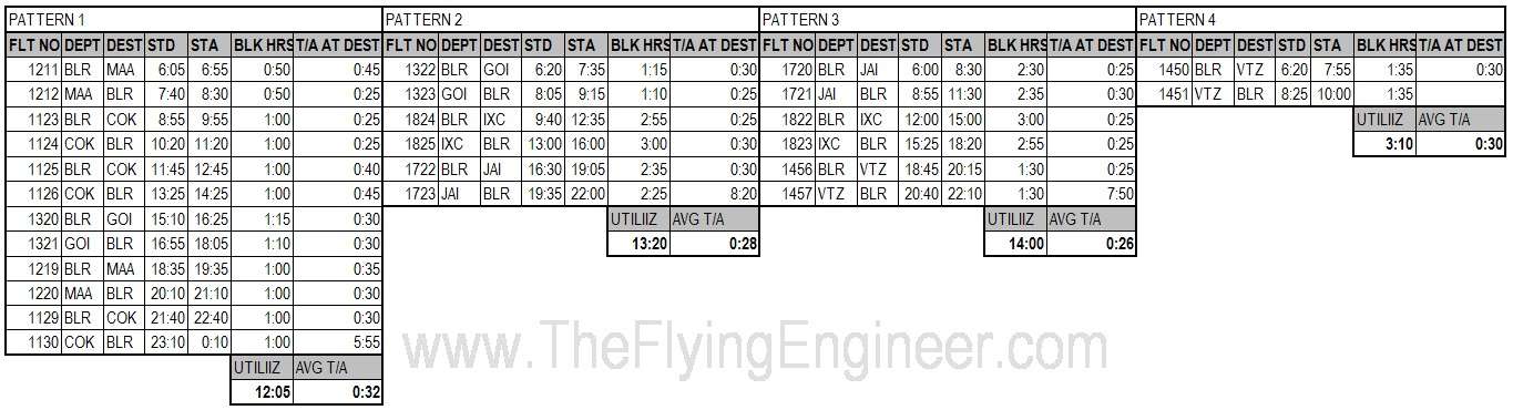 AirAsia India's pattern (or a part of it) effective November