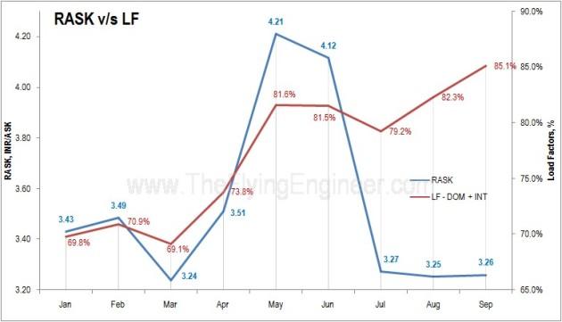 RASK v_s LF over months