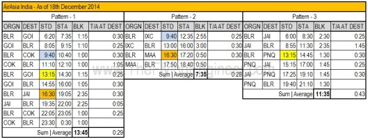 AirAsia 3 acft pattern