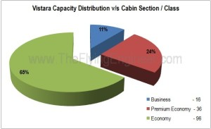 Vistara_Capacity_Distribution
