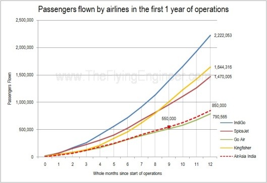 Cumulative Passengers Carried in the first year of ops