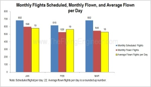 Operating Numbers Air Asia India