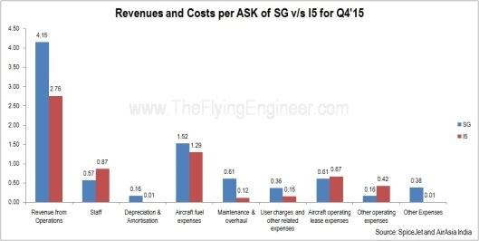 SG_vs_I5_Q4