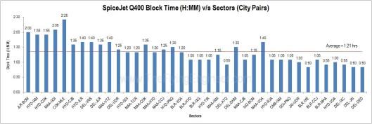Q400_ Block_Time