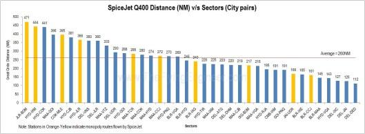 Q400_flight_distances