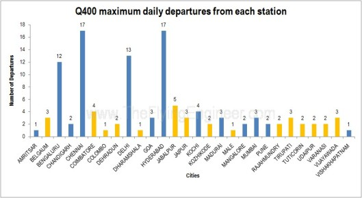 Q400_stations