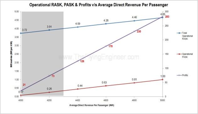 RASK_PASK_Profits