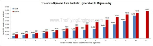 Trujet_SpiceJet_Hyderabad_Rajamundry