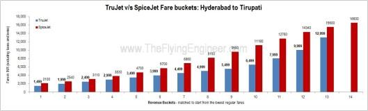 Trujet_SpiceJet_Hyderabad_Tirupati