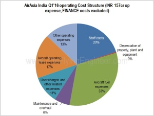 AirAsia India Cost structure Q1'16