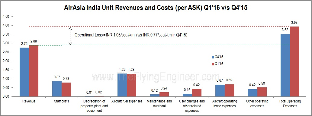 comparison between air asia and mas Q:- compare and contrast air asia's generic strategy (cost leadership,  airlines  (mas) from its obligation to serve perpetually money-losing domestic routes.